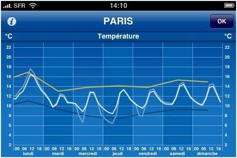 [iPhone] WeatherPro Weathe15