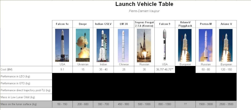 Le Google Lunar X Prize - Page 4 Launch10