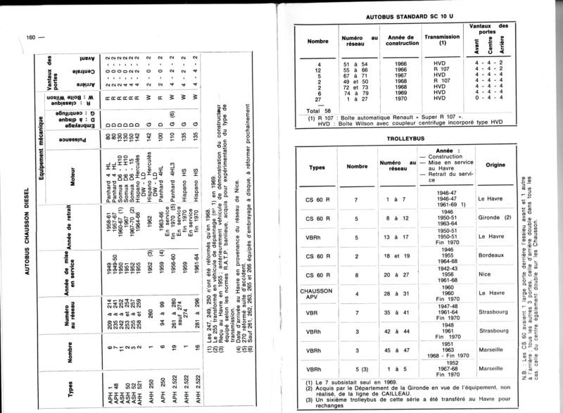 Le grand état de parc CGFT-CGFTE-CTPO-LiA de 1947 à 2013. Etat_d10