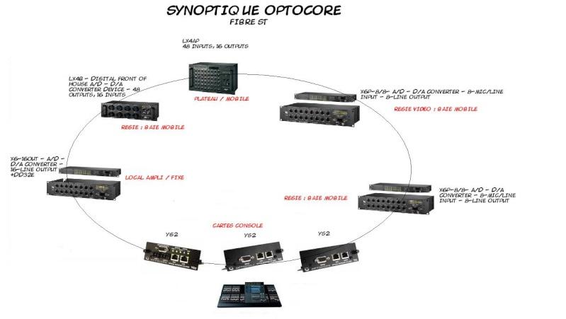 Du signal audio en entrée mais sans rien de plug !! System11