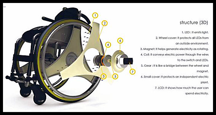 Self-powered wheelchair produces electricity 221