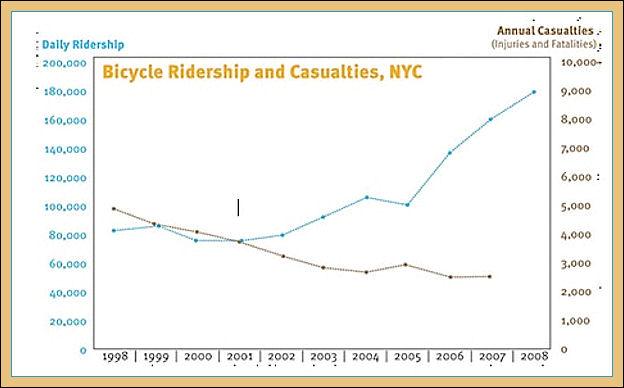 Più biciclette in strada meno incidenti Accide10
