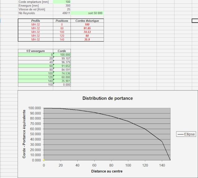 Distribution de portance et distribution de corde 20090711