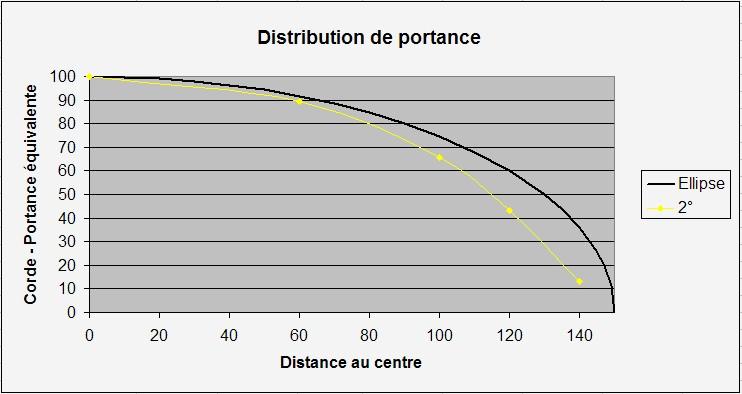 Distribution de portance et distribution de corde Portan10