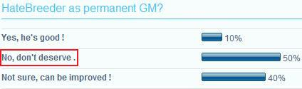 Notice for the polls of trial gms to be permanent (results of 3 gms up) Blo14
