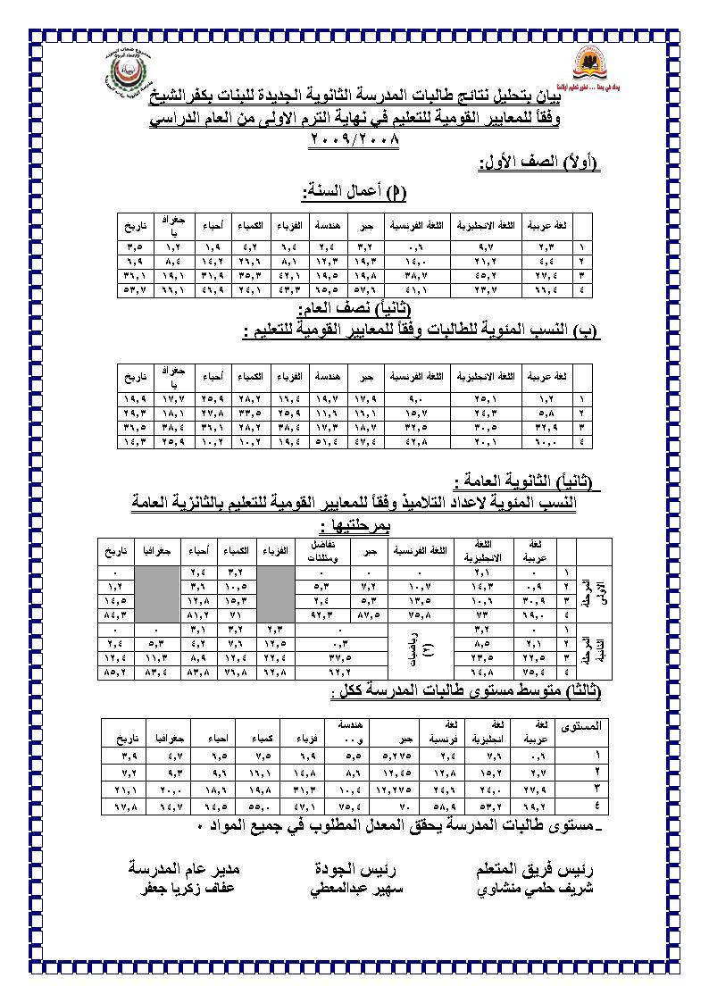مستوى طالبات المدرسة وفقاً للمعايير القومية للتعليم في نهاية الترم الاولى للعام الدراسي 2009/2008 1ououu11