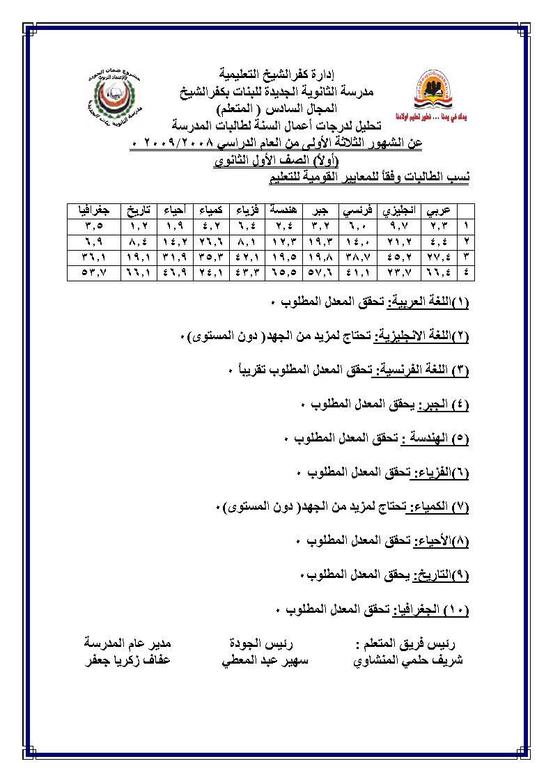 التقويم النهائي لمستوى طالبات المدرسة عن الشهور الثلاثة الاولى من العام الدراسي 2009/2008 Uoouu_10