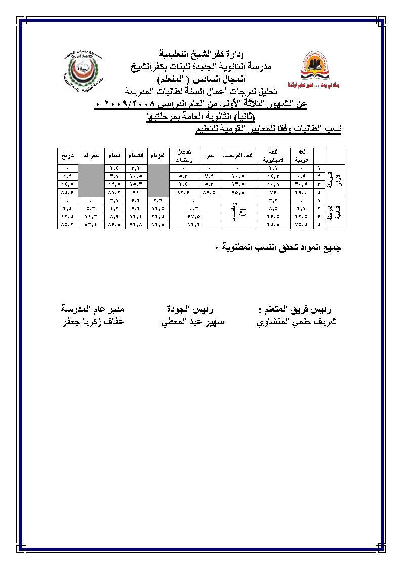 التقويم النهائي لمستوى طالبات المدرسة عن الشهور الثلاثة الاولى من العام الدراسي 2009/2008 Uoouu_11