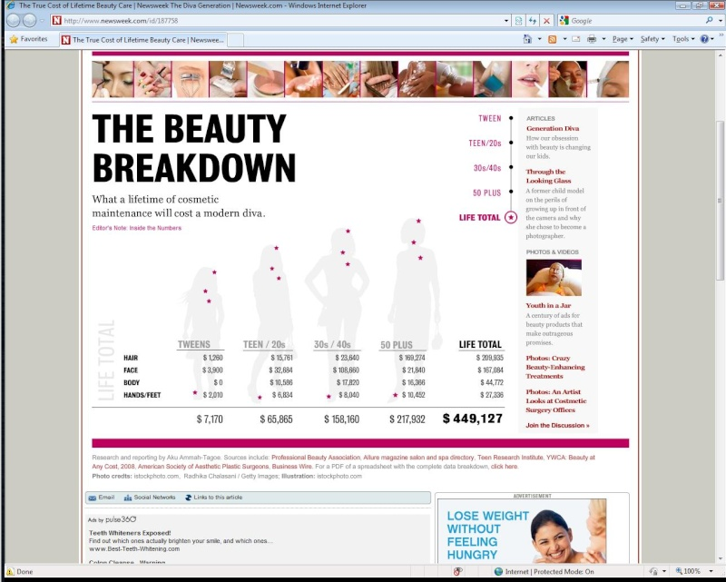 How much women spend on beauty over a lifetime Women10