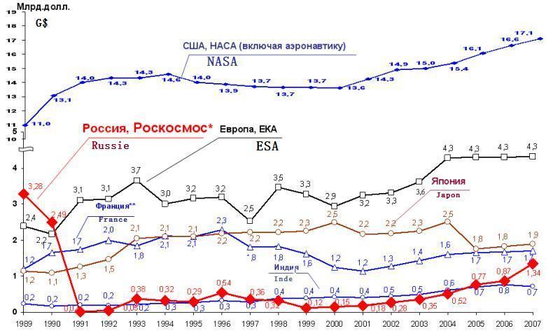 L'évolution des financements dans le spatial Avolut11