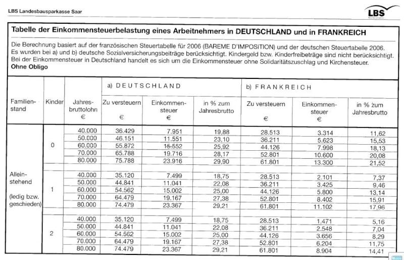 Différences d'impôts sur le revenu entre la France et l'Allemagne Steuer10