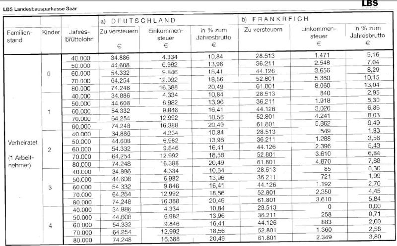 Différences d'impôts sur le revenu entre la France et l'Allemagne Steuer11