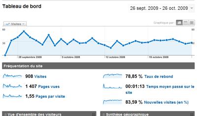 Intégration de Google Analytics 12310
