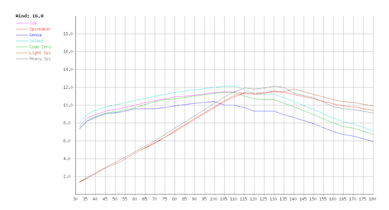 Clipper Round The World - Deuxième étape - Page 2 Graph_11