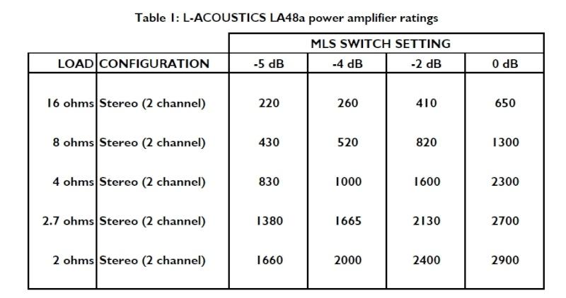 LA8 rappelé chez L Acoustics La4810