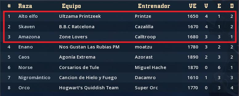 Campeonato Piel de Minotauro 12 - Play Off- Activacion de entradas hasta el 13 de Junio Clasif17