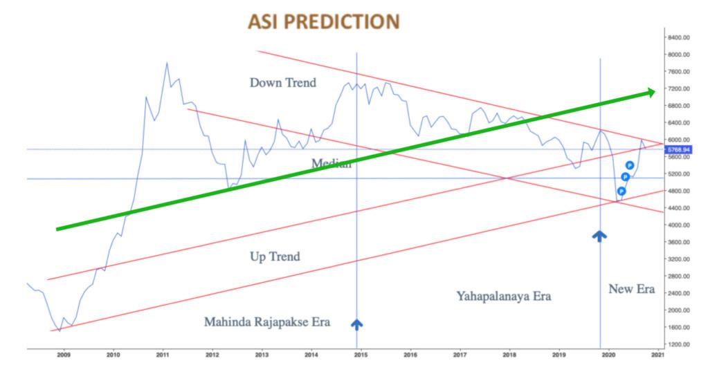 Market tilt towards ASPI 5000 - Page 2 01ccb810