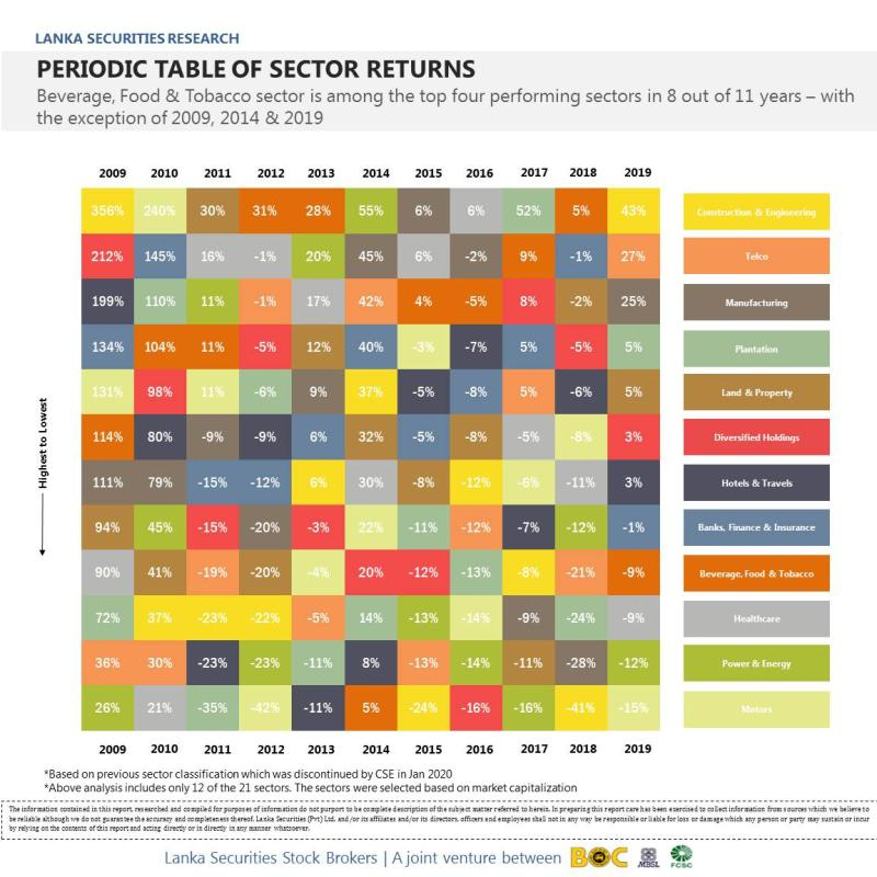 Periodic Table for Sector Returns 510