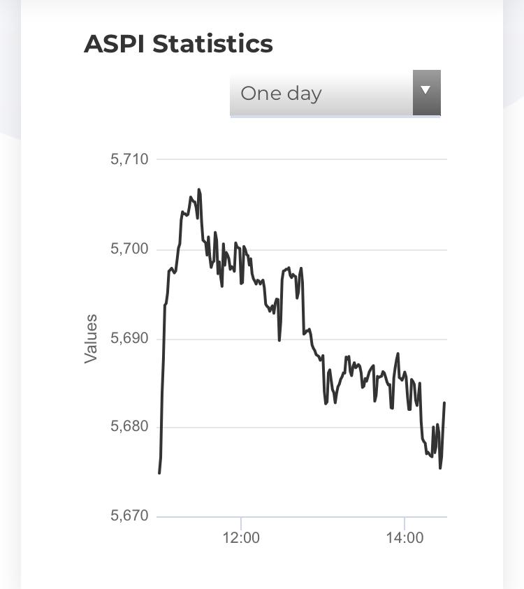 Market tilt towards ASPI 5000 - Page 4 5f993810
