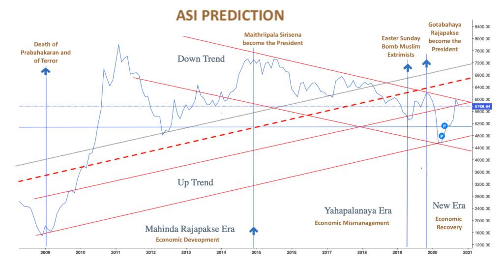 Market tilt towards ASPI 5000 - Page 2 Abf76d10