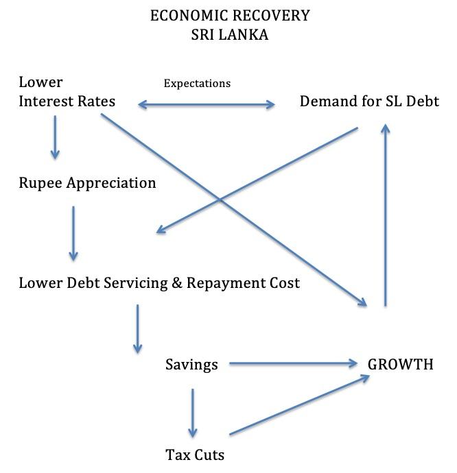 Sri Lanka Tax cut is harmful-World Bank C04b9c10
