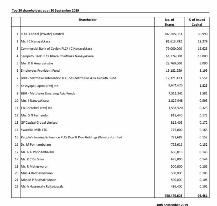 Ishara Nanayakkara becomes the richest man in Sri Lanka E3bea010