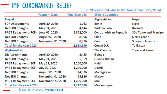 IMF approves Immediate Debt Relief for 25 countries: Sri Lanka not in the list Imf-co11