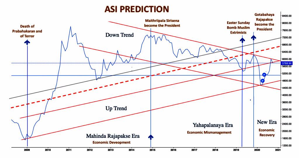 Market tilt towards ASPI 5000 - Page 2 Predic11