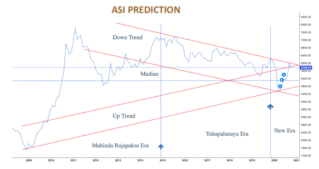 Market tilt towards ASPI 5000 Scree110
