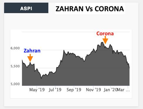 CSE: Zahran Vs Corona Screen72