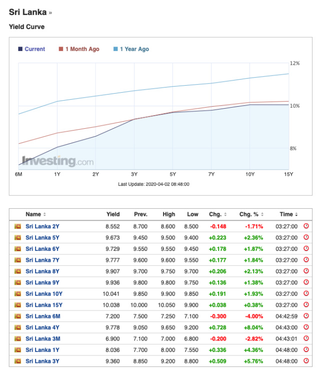 Sri Lanka Sovereign Bond Market Screen91
