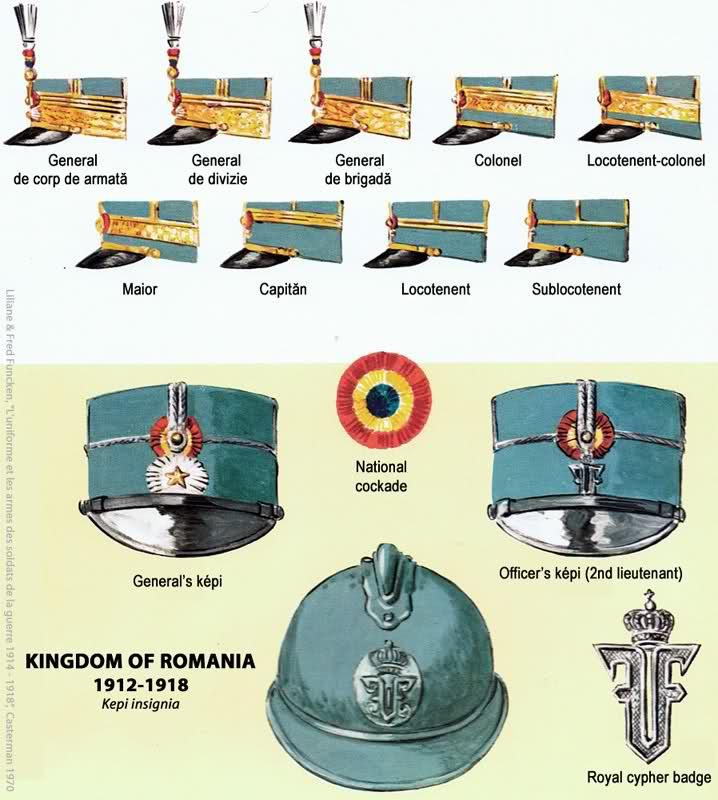 Rumanian Army Ranks from 1895 Rumain11