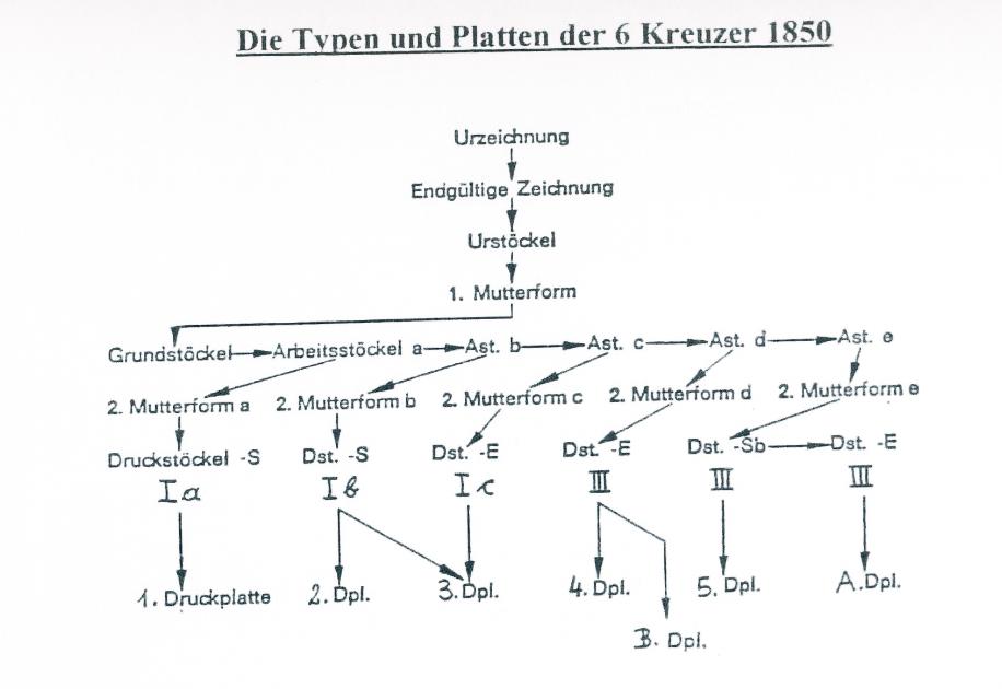 nach - Die erste Österreichische Ausgabe 1850 - Seite 24 Typen_10