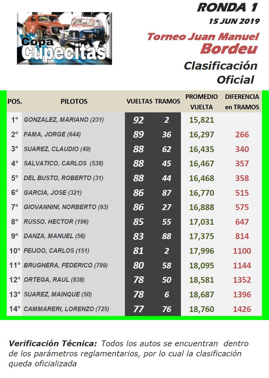 CUPECITAS Torneo Juan Manuel Bordeu ▬ 1° Ronda ▬ V. TÉCNICA ▬ CLASIFICACIÓN OFICIAL C-r11