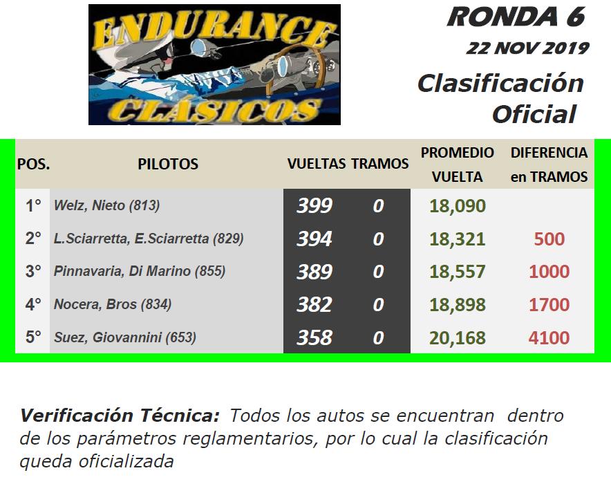 ENDURANCE Clásicos ▬ 6° Ronda ▬ V. TÉCNICA ▬ CLASIFICACIÓN OFICIAL C-r15