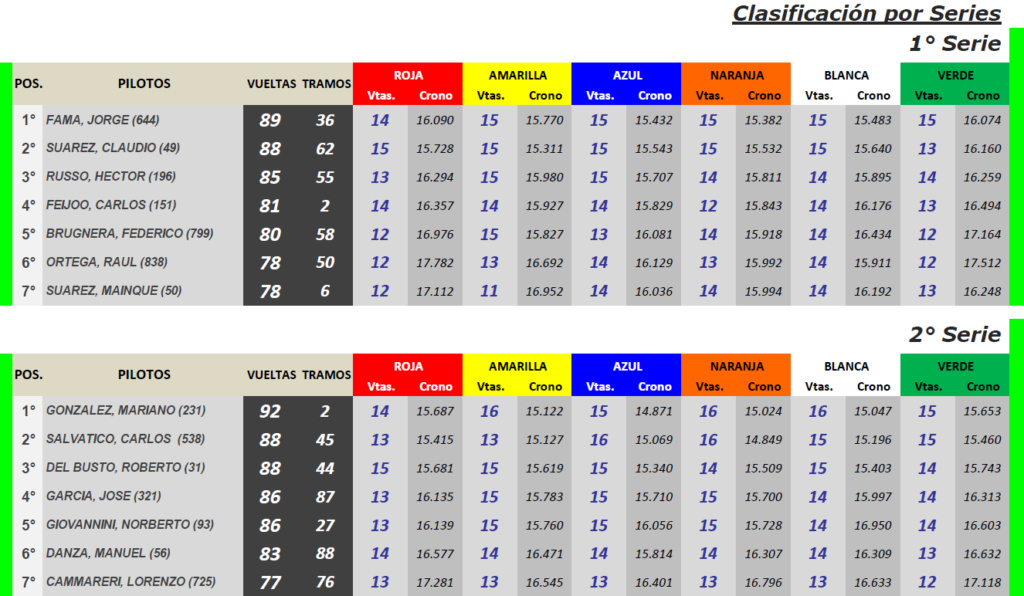 CUPECITAS Torneo Juan Manuel Bordeu ▬ 1° Ronda ▬ V. TÉCNICA ▬ CLASIFICACIÓN OFICIAL C-s11
