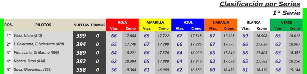 ENDURANCE Clásicos ▬ 6° Ronda ▬ V. TÉCNICA ▬ CLASIFICACIÓN OFICIAL C-s15