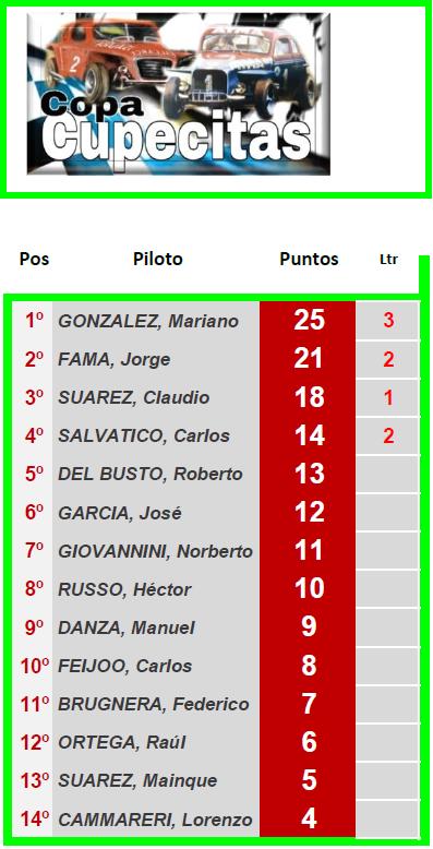 CUPECITAS Torneo Juan Manuel Bordeu ▬ 1° Ronda ▬ V. TÉCNICA ▬ CLASIFICACIÓN OFICIAL C-z11