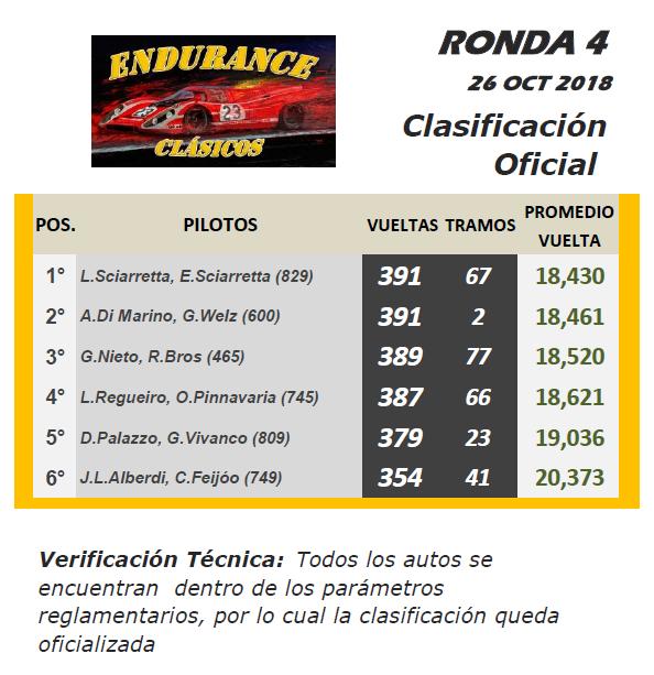 Endurance CLÁSICOS ▬ 4° RONDA ▬ V. TÉCNICA ▬▬ CLASIFICACIÓN OFICIAL Cla-r10
