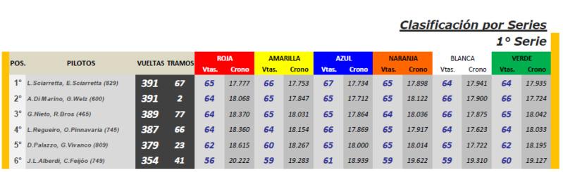 Endurance CLÁSICOS ▬ 4° RONDA ▬ V. TÉCNICA ▬▬ CLASIFICACIÓN OFICIAL Cla-s10