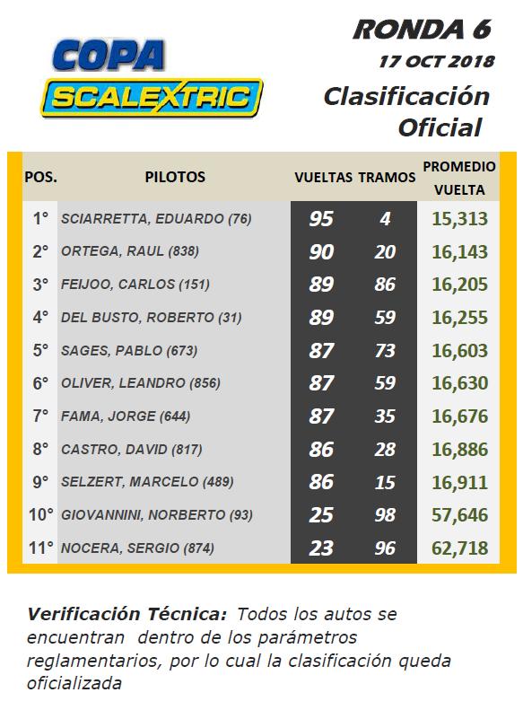 Copa SCALEXTRIC ▬ 6° RONDA ▬ V. TÉCNICA ▬▬ CLASIFICACIÓN OFICIAL Cscx-r10