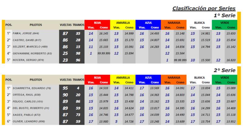 Copa SCALEXTRIC ▬ 6° RONDA ▬ V. TÉCNICA ▬▬ CLASIFICACIÓN OFICIAL Cscx-s10
