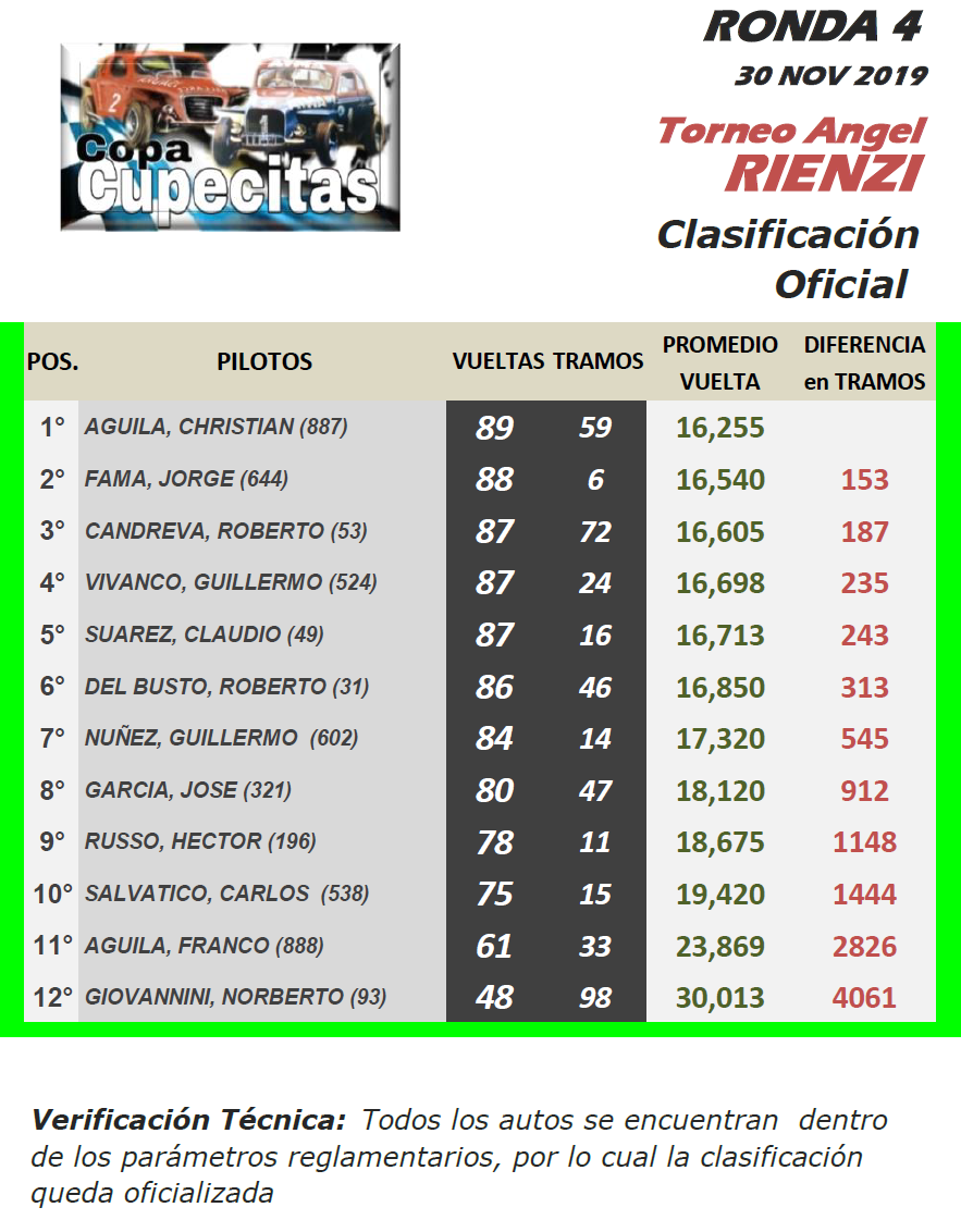 CUPECITAS Torneo Angel Rienzi ▬ 4° Ronda ▬ V. TÉCNICA ▬ CLASIFICACIÓN OFICIAL Cup-r17