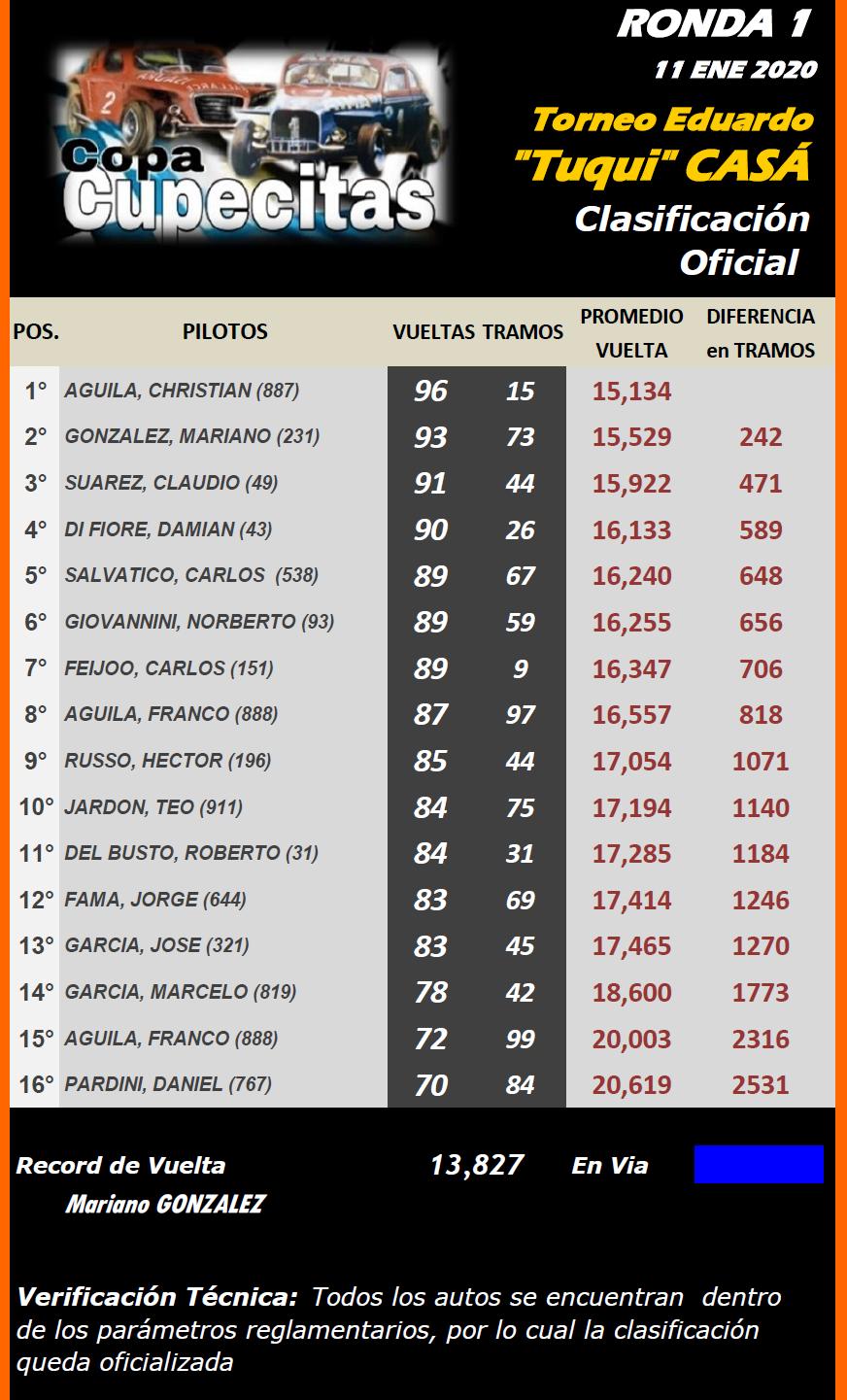 CUPECITAS Torneo Eduardo Tuqui Casá ▬ 1° Ronda ▬ V. TÉCNICA ▬ CLASIFICACIÓN OFICIAL Cup-r19