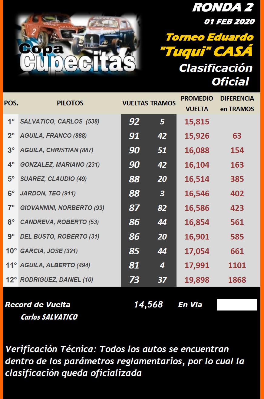 """CUPECITAS Torneo Eduardo """"Tuqui"""" Casá ▬ 2° Ronda ▬ V. TÉCNICA ▬ CLASIFICACIÓN OFICIAL  Cup-r20"""
