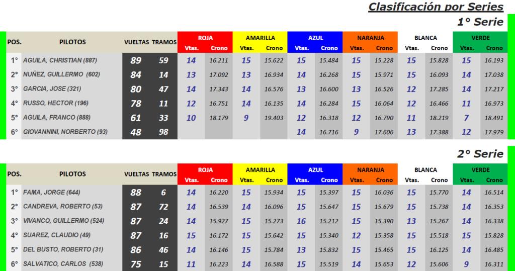 CUPECITAS Torneo Angel Rienzi ▬ 4° Ronda ▬ V. TÉCNICA ▬ CLASIFICACIÓN OFICIAL Cup-s17