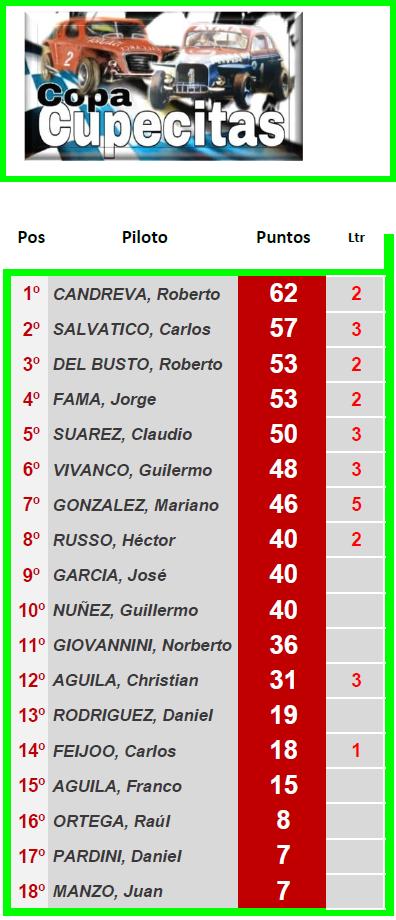 CUPECITAS Torneo Angel Rienzi ▬ 4° Ronda ▬ V. TÉCNICA ▬ CLASIFICACIÓN OFICIAL Cup-z16