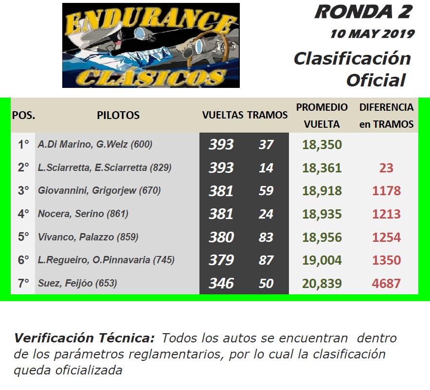 Endurance CLÁSICOS ▬ 2° Ronda ▬ V. TÉCNICA ▬ CLASIFICACIÓN OFICIAL  ▬ FOTOS Ec-r11