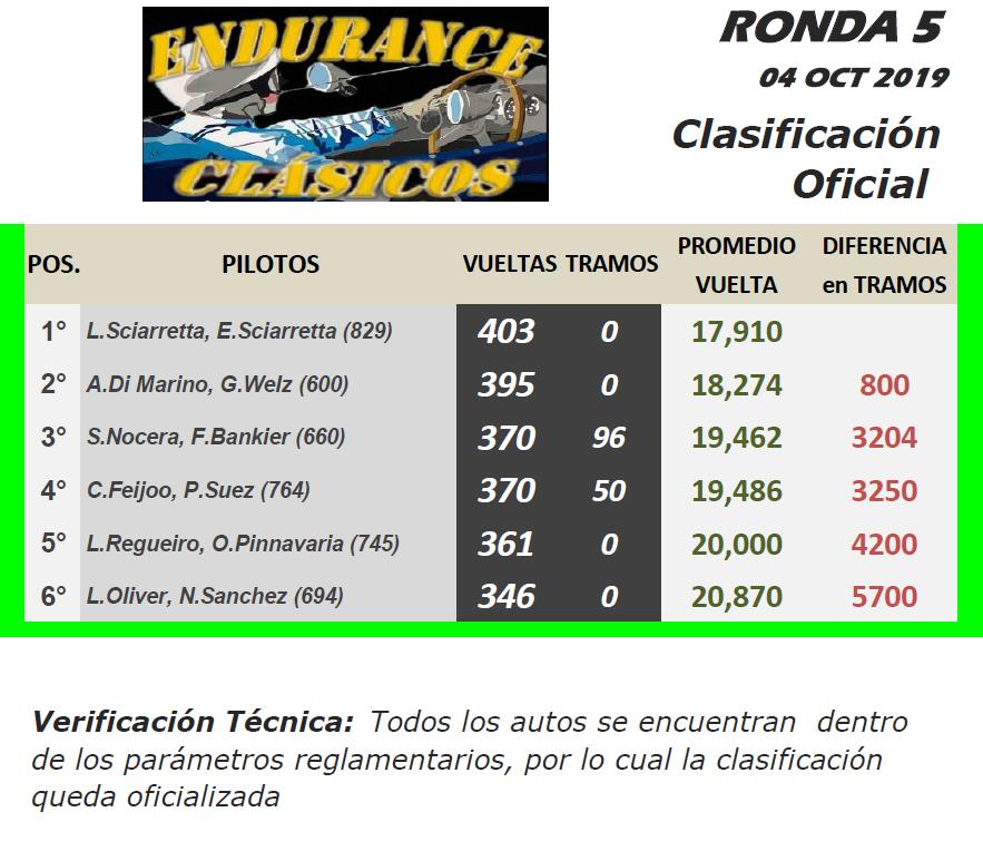 ENDURANCE Clásicos  ▬ 5° Ronda ▬ V. TÉCNICA ▬ CLASIFICACIÓN OFICIAL Ec-r12