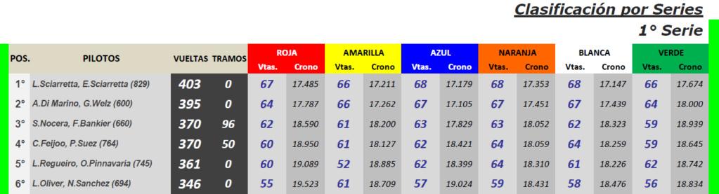 ENDURANCE Clásicos  ▬ 5° Ronda ▬ V. TÉCNICA ▬ CLASIFICACIÓN OFICIAL Ec-s12